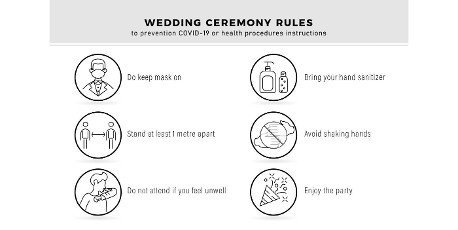 Wedding or marriage ceremony rules,  to prevention covid-19 or health procedure instruction. lines designs with isolated white background.